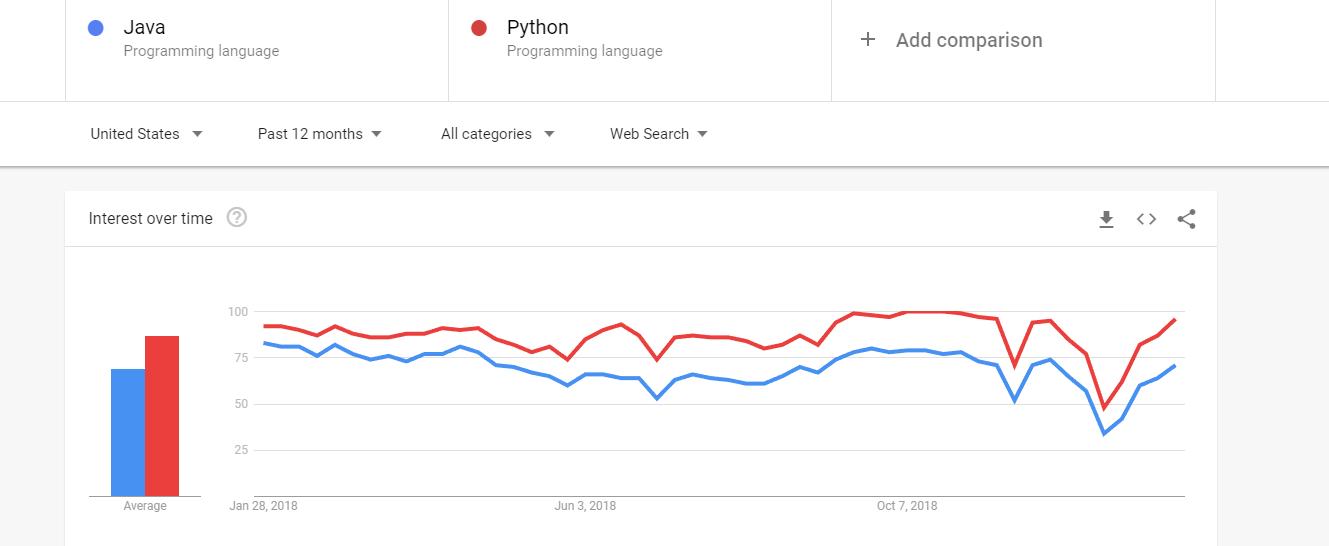Google Trends - Java vs Python